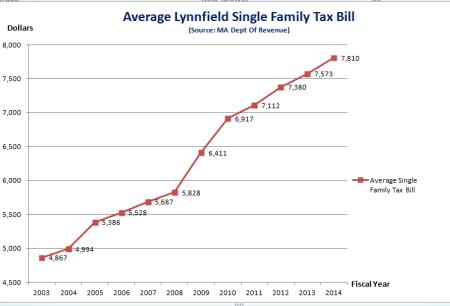 Avg_Tax_Bill